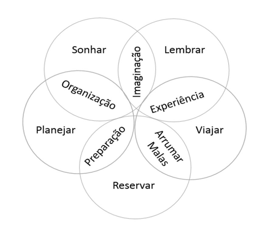 ciclo-da-viagem